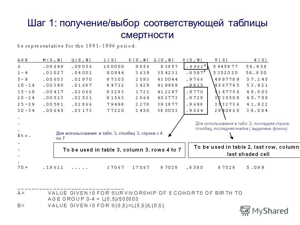 Шаг 1: получение/выбор соответствующей таблицы смертности Для использования в табл. 3, столбец 3, строки с 4 по 7 Для использования в табл. 2, последняя строка, столбец, последняя ячейка,( выделена фоном)