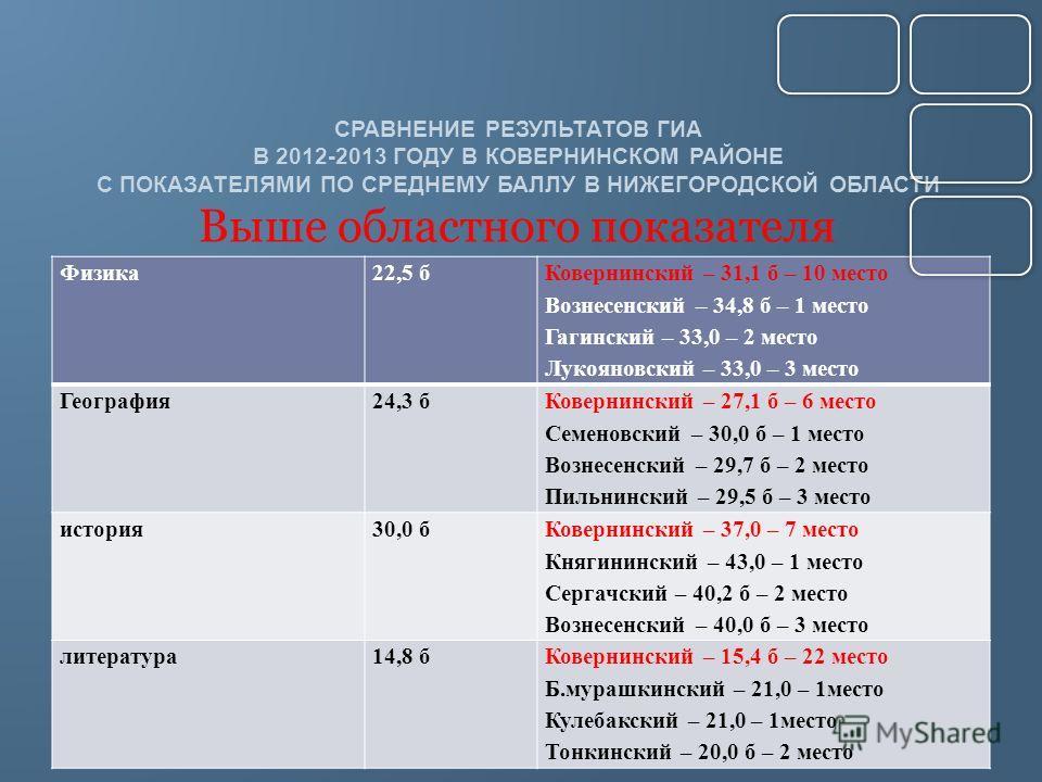 СРАВНЕНИЕ РЕЗУЛЬТАТОВ ГИА В 2012-2013 ГОДУ В КОВЕРНИНСКОМ РАЙОНЕ С ПОКАЗАТЕЛЯМИ ПО СРЕДНЕМУ БАЛЛУ В НИЖЕГОРОДСКОЙ ОБЛАСТИ Выше областного показателя Физика22,5 б Ковернинский – 31,1 б – 10 место Вознесенский – 34,8 б – 1 место Гагинский – 33,0 – 2 ме
