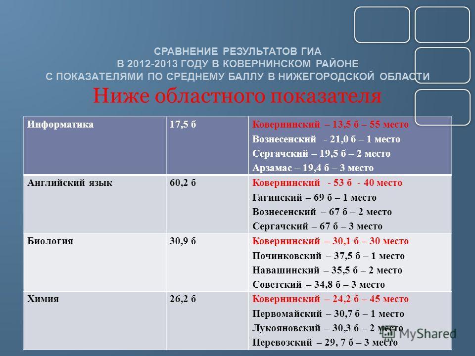 СРАВНЕНИЕ РЕЗУЛЬТАТОВ ГИА В 2012-2013 ГОДУ В КОВЕРНИНСКОМ РАЙОНЕ С ПОКАЗАТЕЛЯМИ ПО СРЕДНЕМУ БАЛЛУ В НИЖЕГОРОДСКОЙ ОБЛАСТИ Ниже областного показателя Информатика17,5 б Ковернинский – 13,5 б – 55 место Вознесенский - 21,0 б – 1 место Сергачский – 19,5