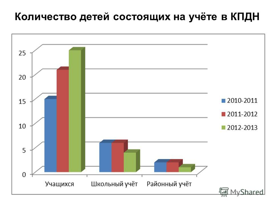 Количество детей состоящих на учёте в КПДН в процентах (общее количество детей опять же нет смысла показывать – данные разного типа):