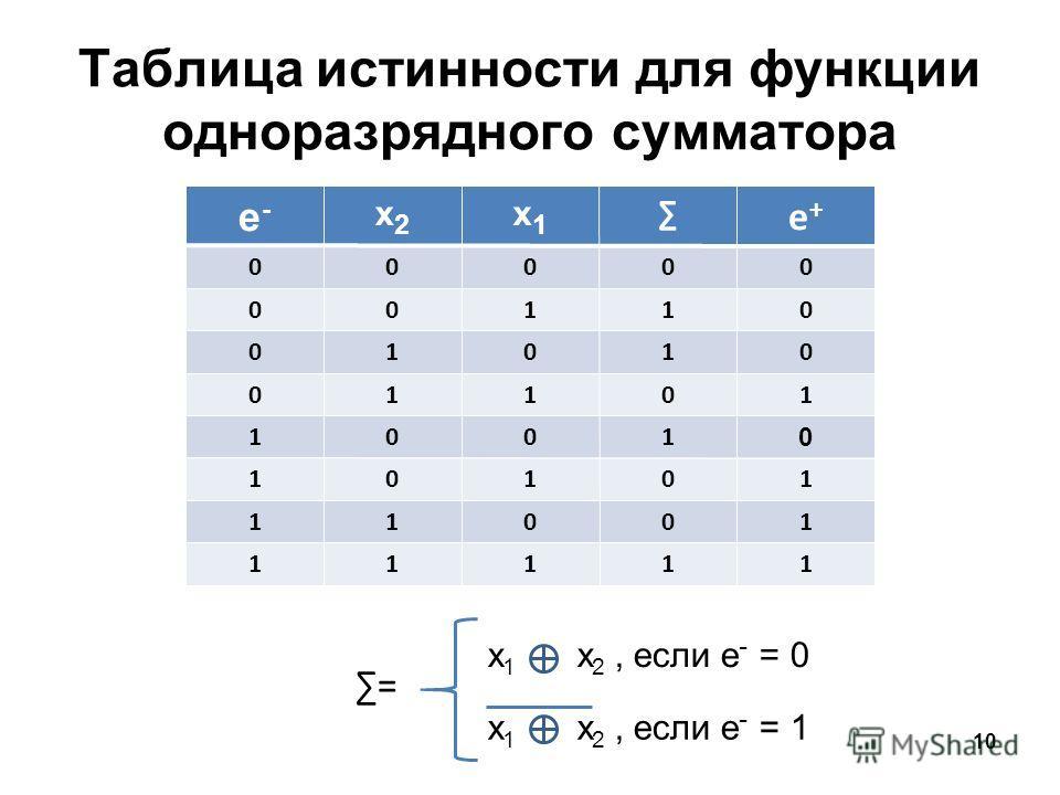 10 е-е- x2x2 x1x1 е+е+ 00000 00110 01010 01101 1001 0 10101 11001 11111 = x 1 x 2, если е - = 0 x 1 x 2, если е - = 1 Таблица истинности для функции одноразрядного сумматора