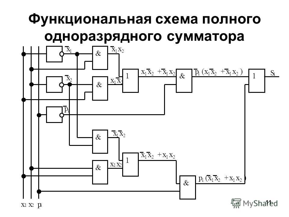 11 Функциональная схема полного одноразрядного сумматора