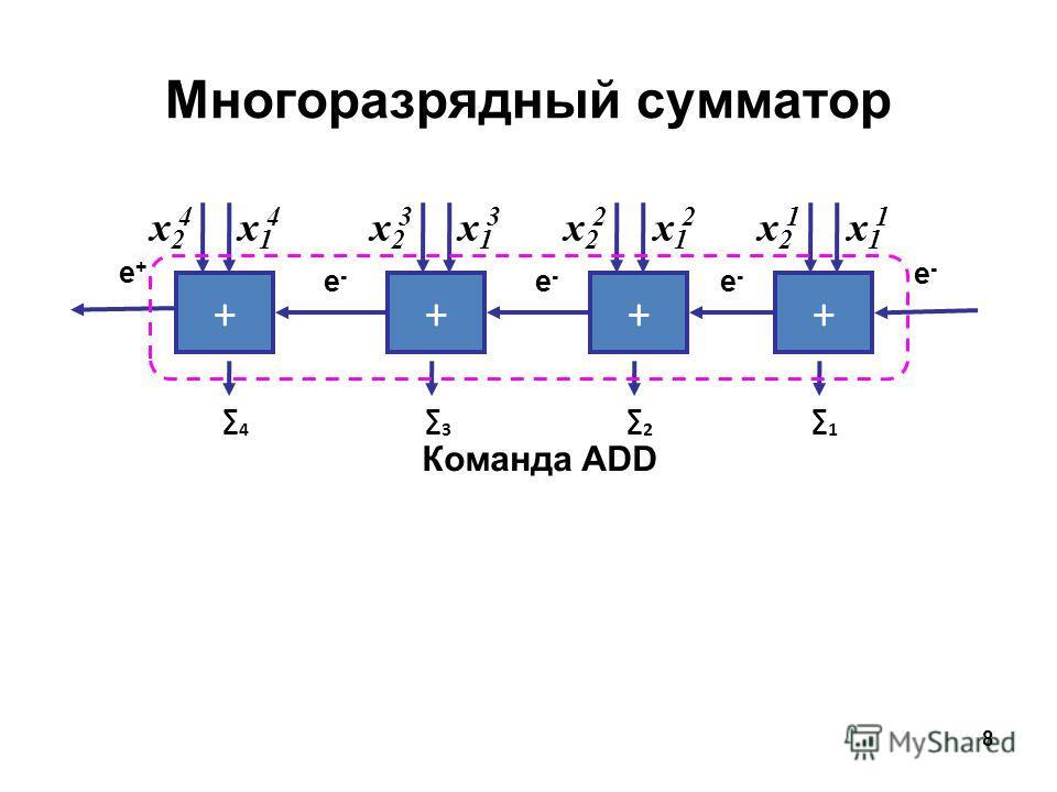 8 Многоразрядный сумматор ++++ 1 2 3 4 e-e- e-e- e-e- e-e- e+e+ Команда ADD x2x2 4 x1x1 4 x2x2 3 x1x1 3 x2x2 2 x1x1 2 x2x2 1 x1x1 1