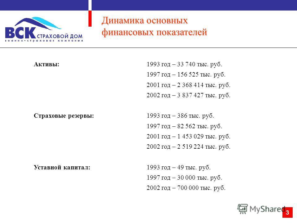 2 Динамика поступления страховых премий по прямому страхованию Имущественное страхование:1993 год – 303 тыс. руб. 1997 год – 100 230 тыс. руб. 2001 год – 1 057 383 тыс. руб. 2002 год – 1 616 595 тыс. руб. Личное страхование:1993 год – 60 тыс. руб. 19