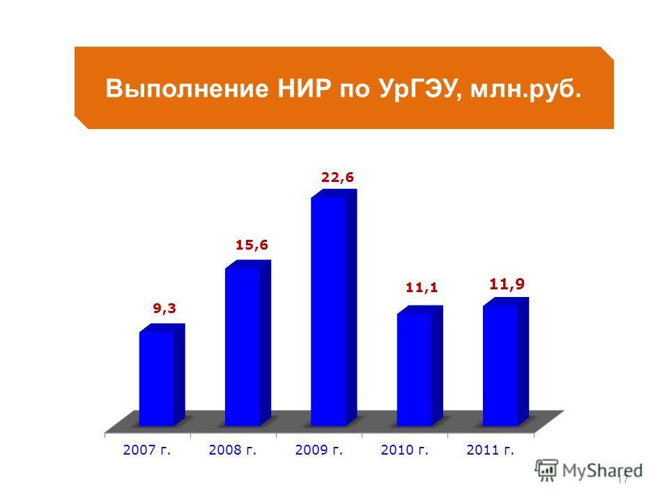 17 Выполнение НИР по УрГЭУ, млн.руб.