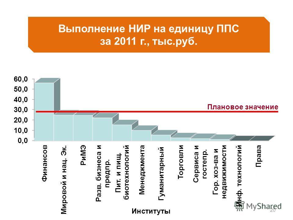 20 Выполнение НИР на единицу ППС за 2011 г., тыс.руб. Плановое значение