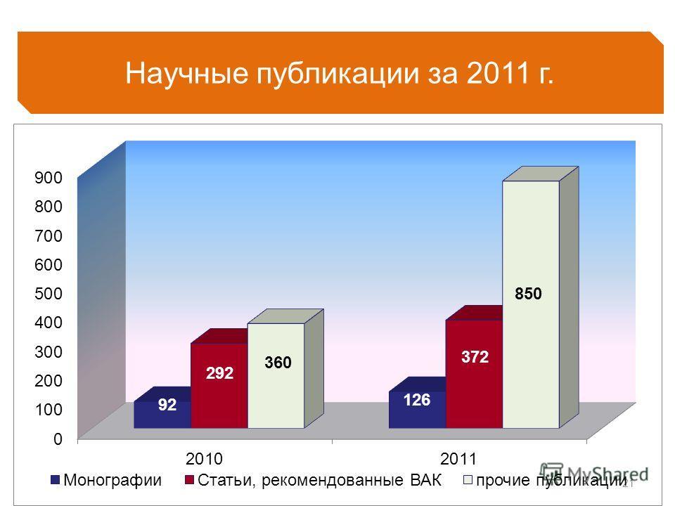 21 Научные публикации за 2011 г. 92 292 360 126 372 850