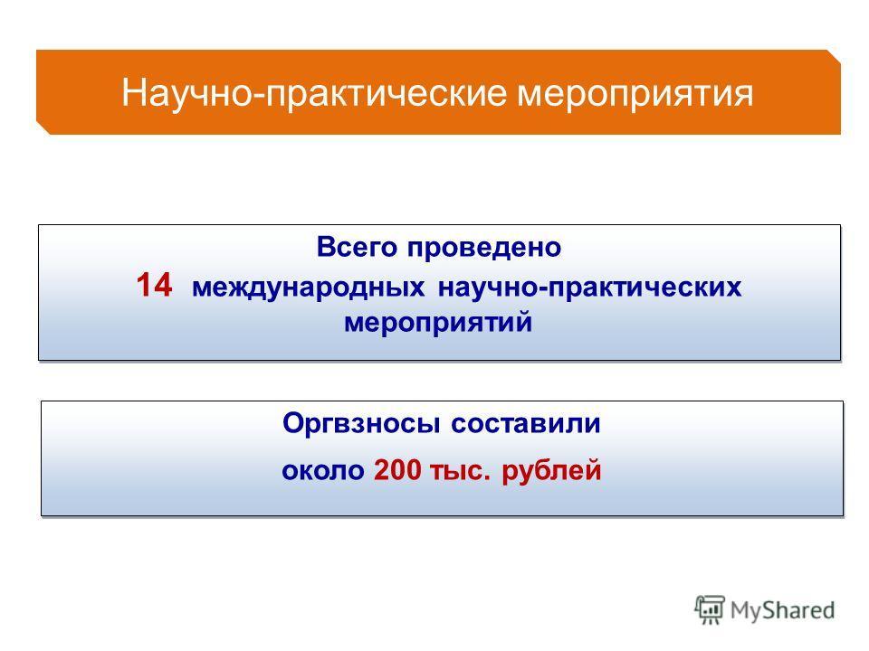 Всего проведено 14 международных научно-практических мероприятий Оргвзносы составили около 200 тыс. рублей Оргвзносы составили около 200 тыс. рублей Научно-практические мероприятия