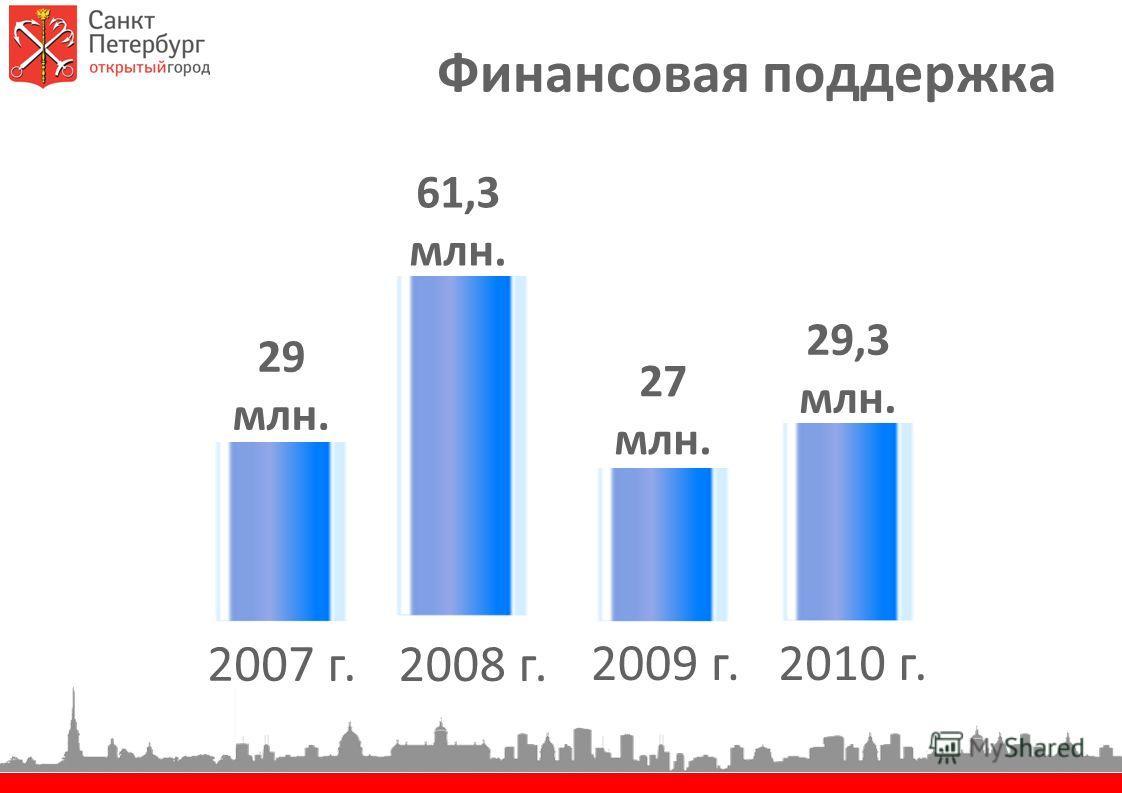 Финансовая поддержка 2010 г.2009 г. 2008 г. 29 млн. 61,3 млн. 2007 г. 27 млн. 29,3 млн.