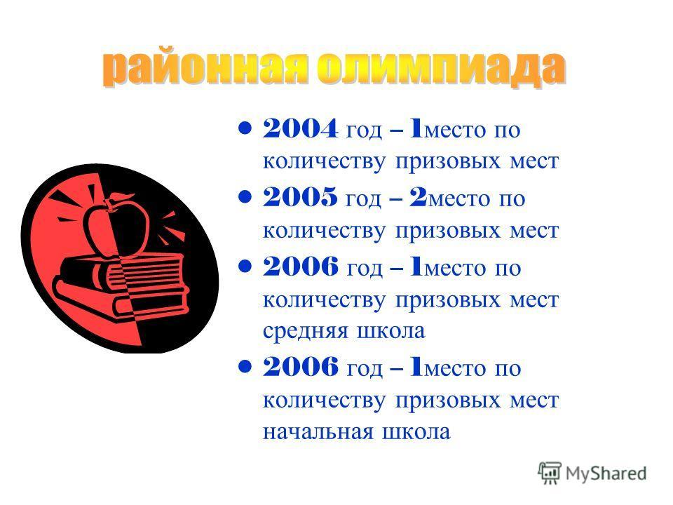 2004 год – 1 место по количеству призовых мест 2005 год – 2 место по количеству призовых мест 2006 год – 1 место по количеству призовых мест средняя школа 2006 год – 1 место по количеству призовых мест начальная школа