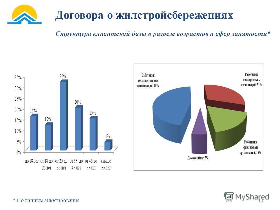 Структура клиентской базы в разрезе возрастов и сфер занятости* * По данным анкетирования Договора о жилстройсбережениях 13