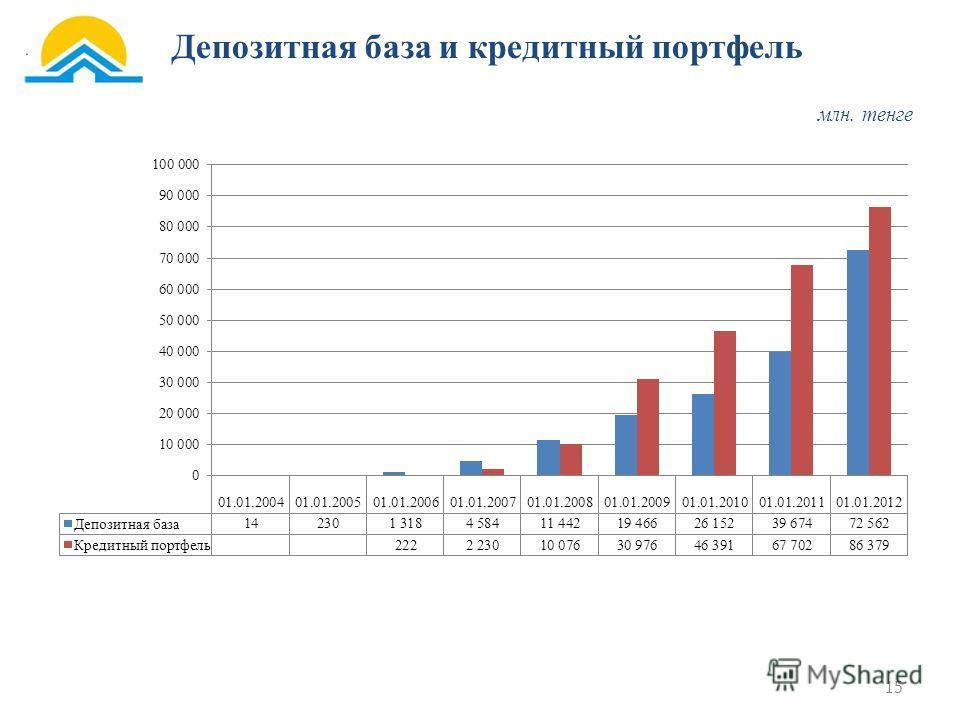 15 Депозитная база и кредитный портфель млн. тенге