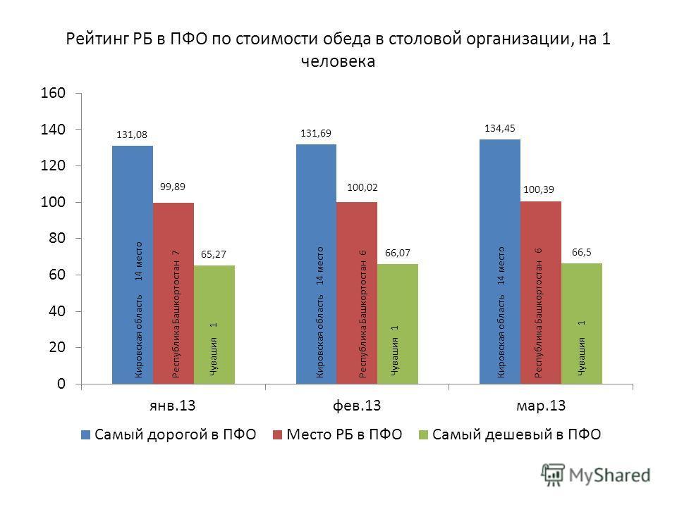 Рейтинг РБ в ПФО по стоимости обеда в столовой организации, на 1 человека