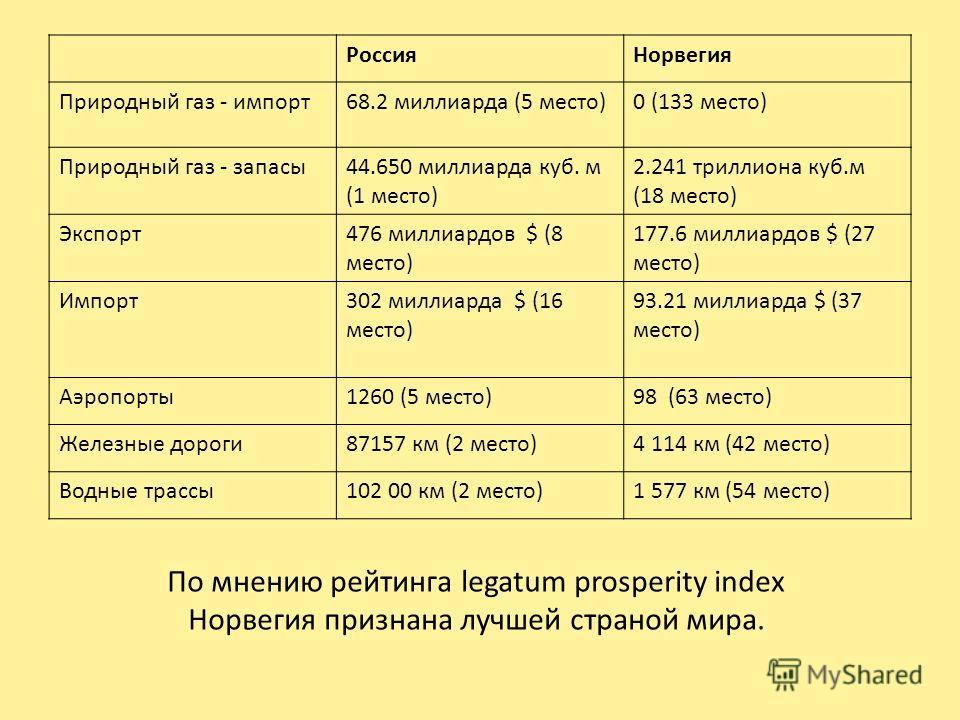 РоссияНорвегия Природный газ - импорт68.2 миллиарда (5 место)0 (133 место) Природный газ - запасы44.650 миллиарда куб. м (1 место) 2.241 триллиона куб.м (18 место) Экспорт476 миллиардов $ (8 место) 177.6 миллиардов $ (27 место) Импорт302 миллиарда $