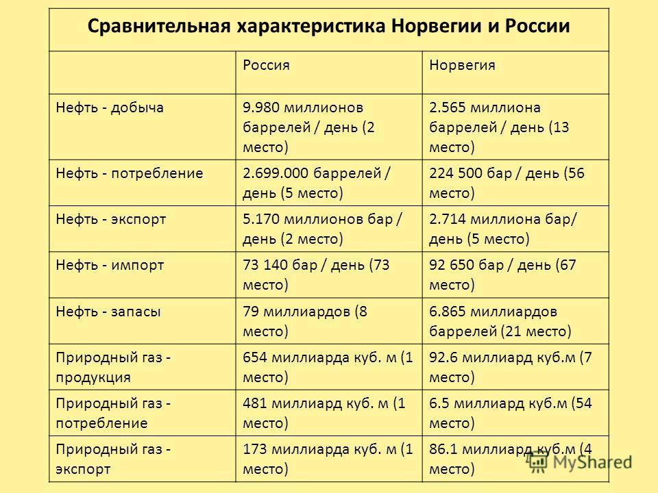 Сравнительная характеристика Норвегии и России РоссияНорвегия Нефть - добыча9.980 миллионов баррелей / день (2 место) 2.565 миллиона баррелей / день (13 место) Нефть - потребление2.699.000 баррелей / день (5 место) 224 500 бар / день (56 место) Нефть