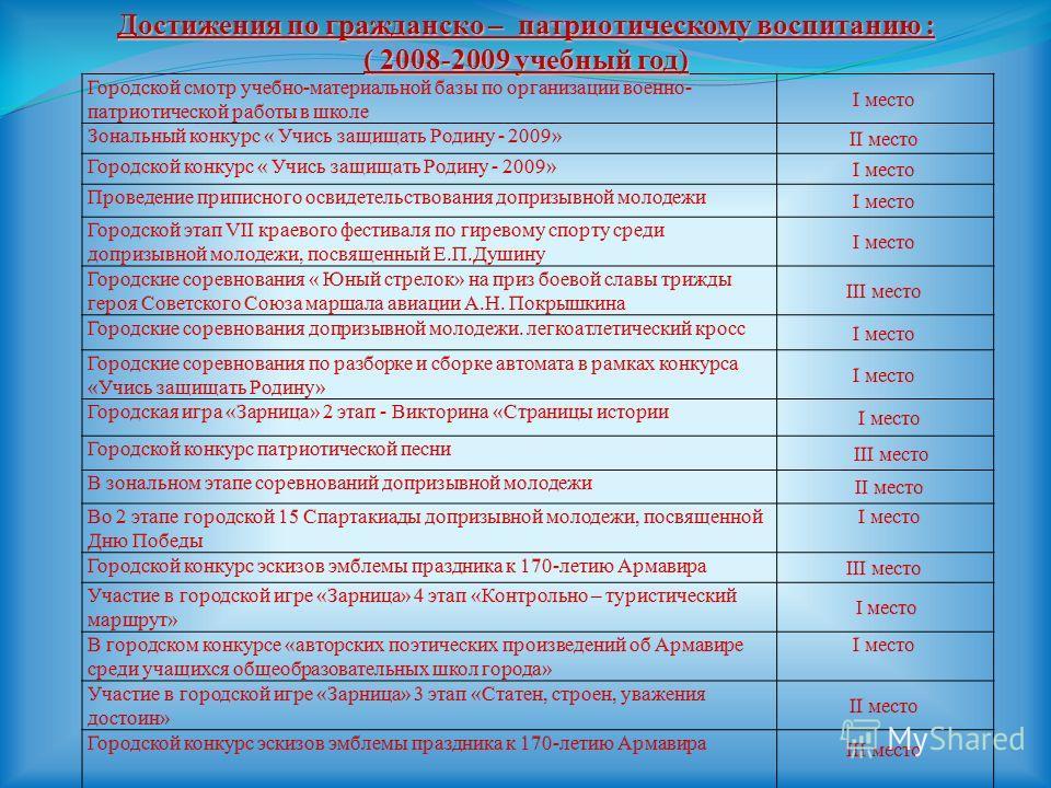 Достижения по гражданско – патриотическому воспитанию : ( 2008-2009 учебный год)