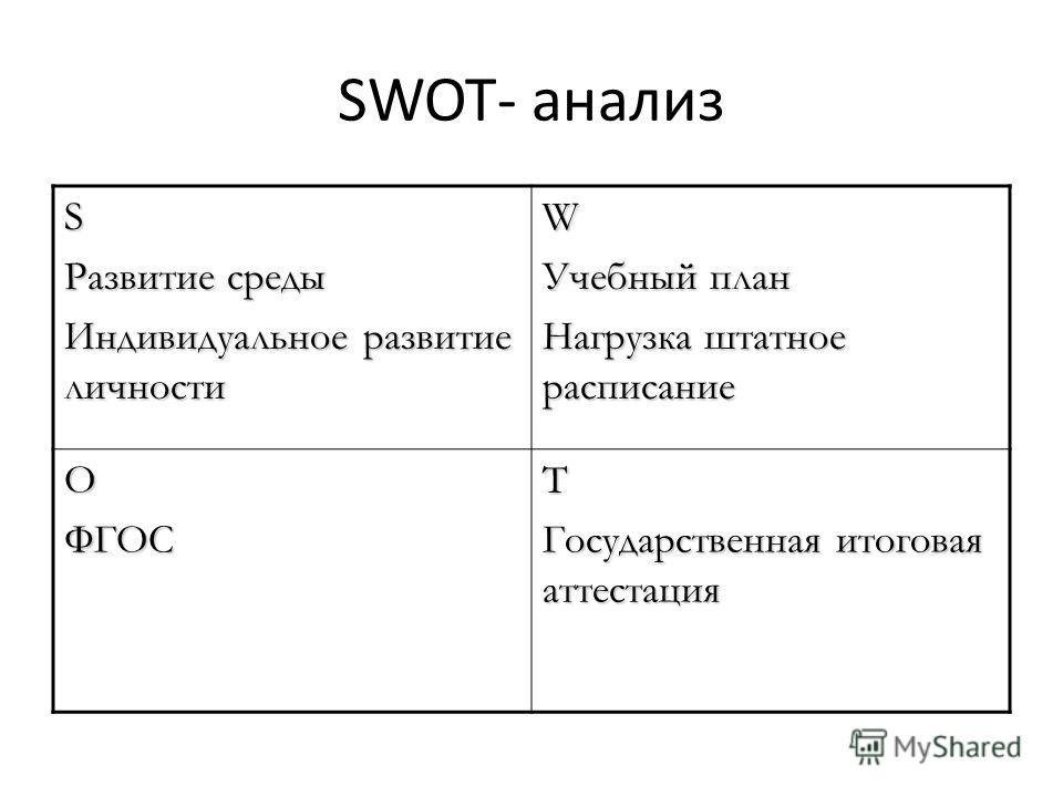 SWOT- анализ S Развитие среды Индивидуальное развитие личности W Учебный план Нагрузка штатное расписание OФГОСT Государственная итоговая аттестация
