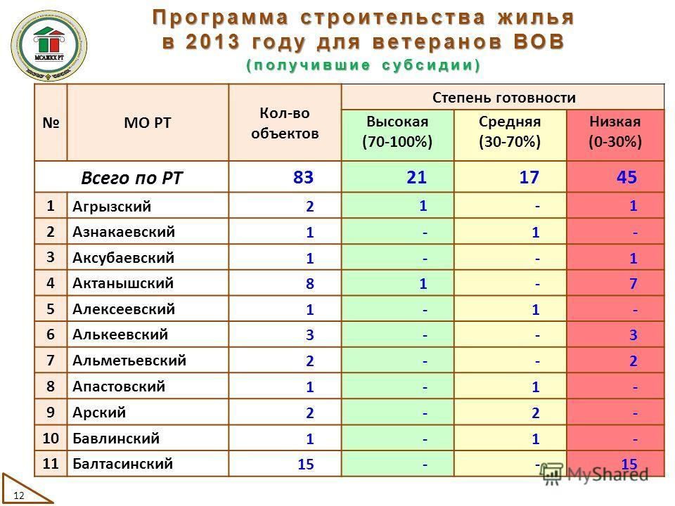МО РТ Кол-во объектов Степень готовности Высокая (70-100%) Средняя (30-70%) Низкая (0-30%) Всего по РТ 83211745 1 Агрызский21-1 2 Азнакаевский1-1- 3 Аксубаевский1--1 4 Актанышский81-7 5 Алексеевский1-1- 6 Алькеевский3--3 7 Альметьевский2--2 8 Апастов