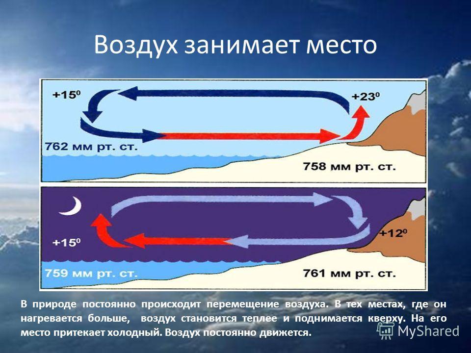 Воздух занимает место В природе постоянно происходит перемещение воздуха. В тех местах, где он нагревается больше, воздух становится теплее и поднимается кверху. На его место притекает холодный. Воздух постоянно движется.