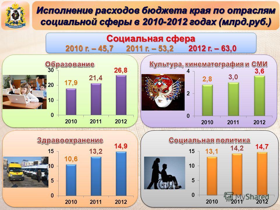 Социальная сфера 2010 г. – 45,7 2011 г. – 53,2 2012 г. – 63,0 Социальная сфера 2010 г. – 45,7 2011 г. – 53,2 2012 г. – 63,0