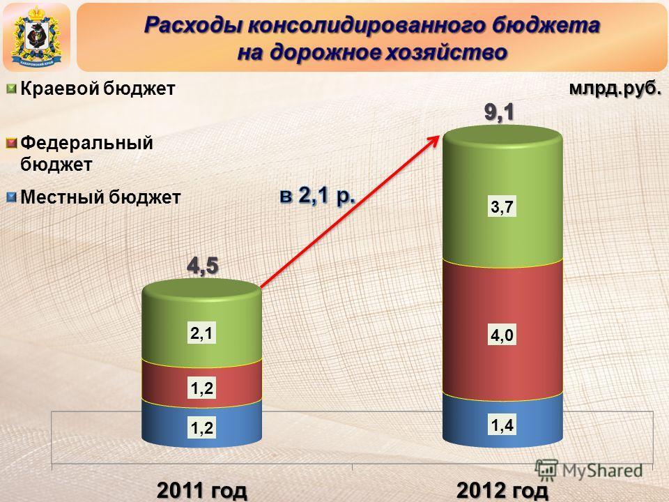 млрд.руб.