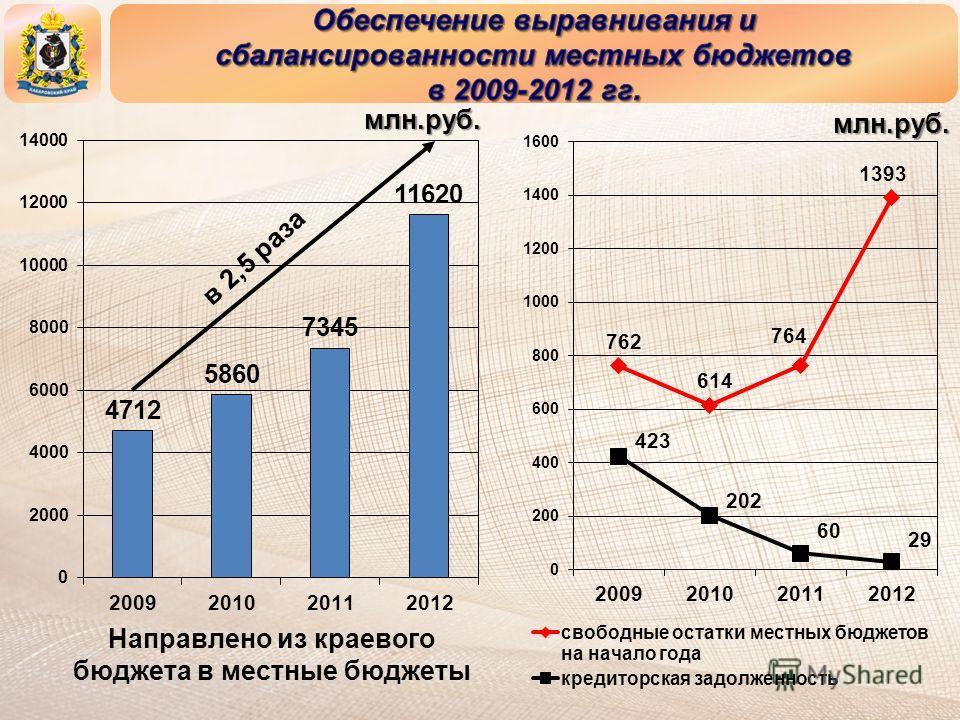 Направлено из краевого бюджета в местные бюджеты в 2,5 раза млн.руб. млн.руб.