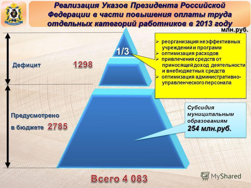 1/3 Дефицит Предусмотрено в бюджете Субсидия муниципальным образованиям 254 млн.руб. Субсидия муниципальным образованиям 254 млн.руб. реорганизация неэффективных учреждений и программ оптимизация расходов привлечения средств от приносящей доход деяте