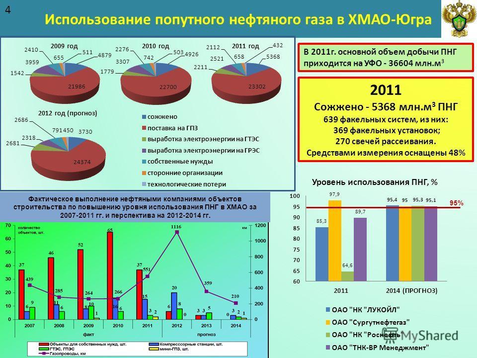 Использование попутного нефтяного газа в ХМАО-Югра 4 95% В 2011г. основной объем добычи ПНГ приходится на УФО - 36604 млн.м 3 2011 Сожжено - 5368 млн.м 3 ПНГ 639 факельных систем, из них: 369 факельных установок; 270 свечей рассеивания. Средствами из