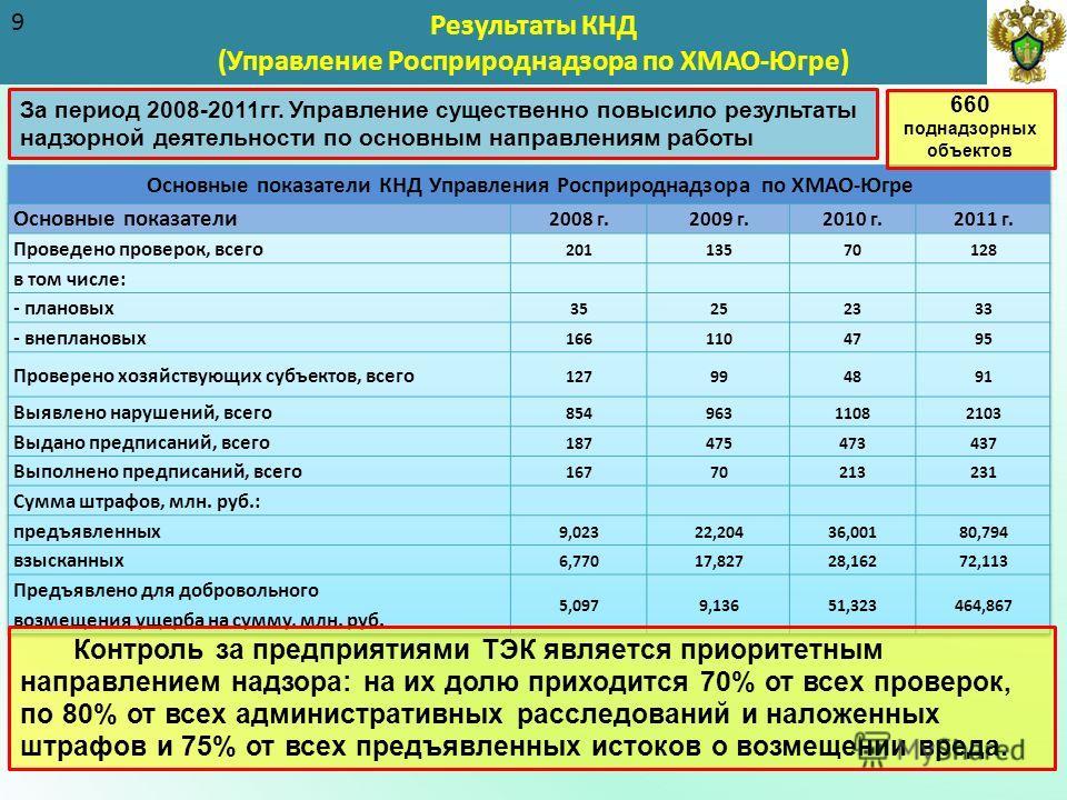Результаты КНД (Управление Росприроднадзора по ХМАО-Югре) 9 Контроль за предприятиями ТЭК является приоритетным направлением надзора: на их долю приходится 70% от всех проверок, по 80% от всех административных расследований и наложенных штрафов и 75%