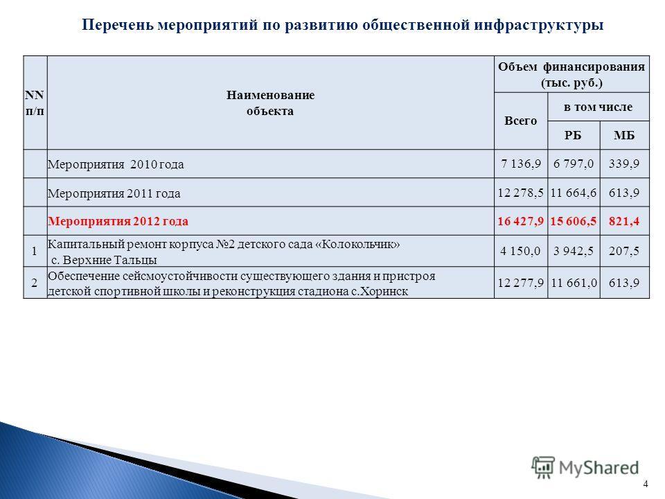 4 Перечень мероприятий по развитию общественной инфраструктуры NN п/п Наименование объекта Объем финансирования (тыс. руб.) Всего в том числе РБМБ Мероприятия 2010 года 7 136,96 797,0339,9 Мероприятия 2011 года12 278,511 664,6613,9 Мероприятия 2012 г