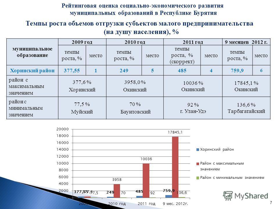 7 Темпы роста объемов отгрузки субъектов малого предпринимательства (на душу населения), % Рейтинговая оценка социально-экономического развития муниципальных образований в Республике Бурятия муниципальное образование 2009 год2010 год2011 год9 месяцев