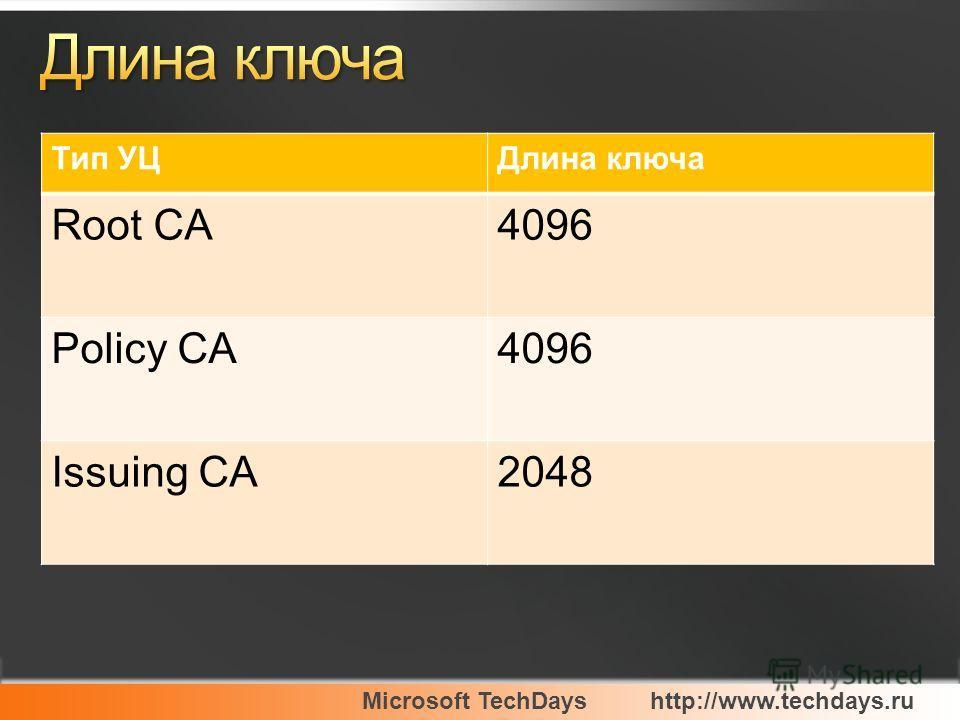 Microsoft TechDayshttp://www.techdays.ru Тип УЦДлина ключа Root CA4096 Policy CA4096 Issuing CA2048