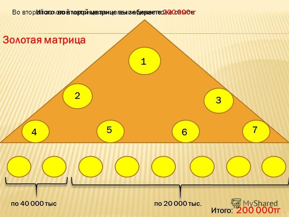Во второй золотой матрице зачисление денег тоже самое 1 2 3 4 5 6 7 по 40 000 тыспо 20 000 тыс. Итого: 200 000тг Итого во второй матрице вы забираете 200 000тг Золотая матрица
