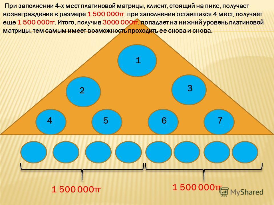 1 2 3 4567 1 500 000тг При заполнении 4-х мест платиновой матрицы, клиент, стоящий на пике, получает вознаграждение в размере 1 500 000тг, при заполнении оставшихся 4 мест, получает еще 1 500 000тг. Итого, получив 3000 000тг, попадает на нижний урове