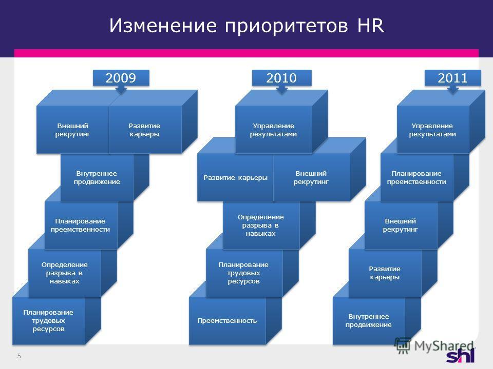 5 Изменение приоритетов HR Внутреннее продвижение Развитие карьеры Внешний рекрутинг Планирование преемственности Управление результатами 2011 Преемственность Планирование трудовых ресурсов Определение разрыва в навыках Развитие карьеры Внешний рекру