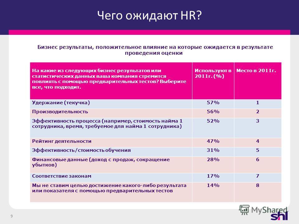 9 Чего ожидают HR? Бизнес результаты, положительное влияние на которые ожидается в результате проведения оценки На какие из следующих бизнес результатов или статистических данных ваша компания стремится повлиять с помощью предварительных тестов? Выбе