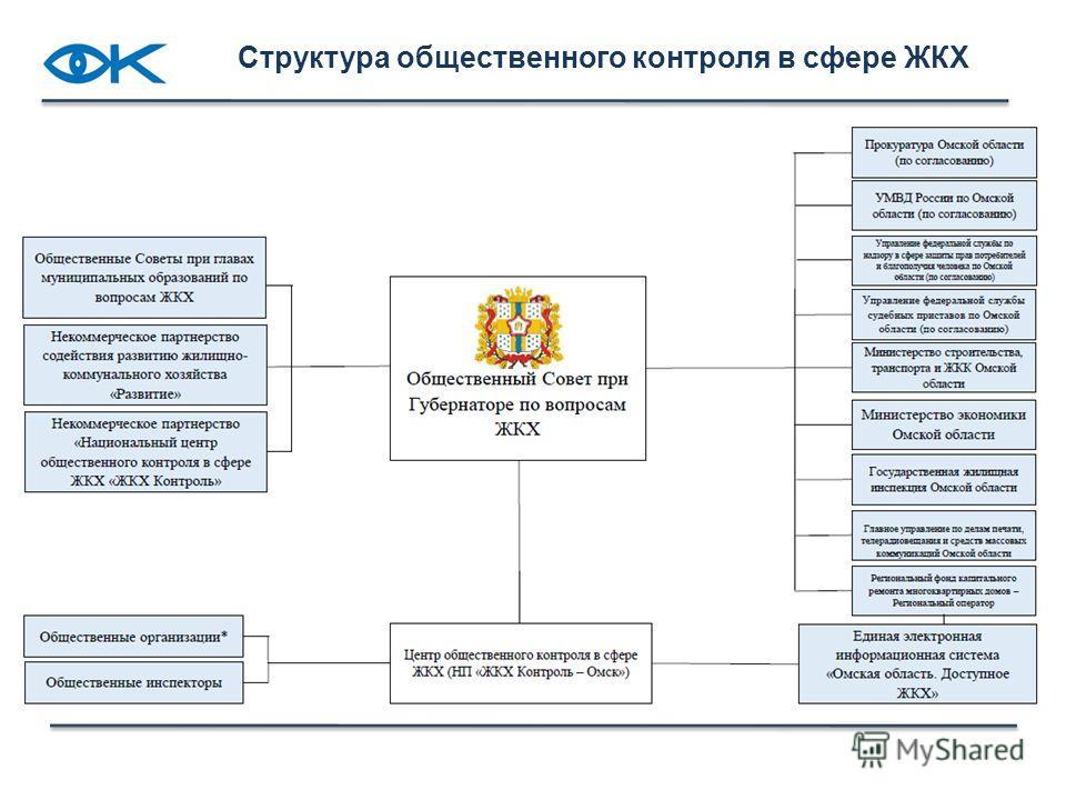 Структура общественного контроля в сфере ЖКХ