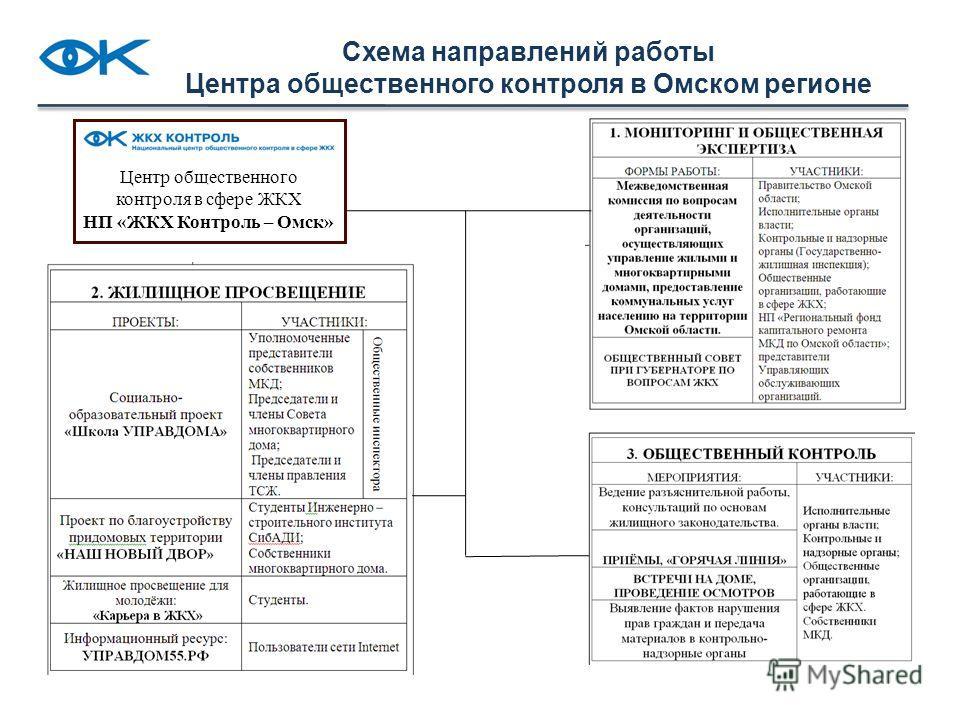 Схема направлений работы Центра общественного контроля в Омском регионе Центр общественного контроля в сфере ЖКХ НП «ЖКХ Контроль – Омск»