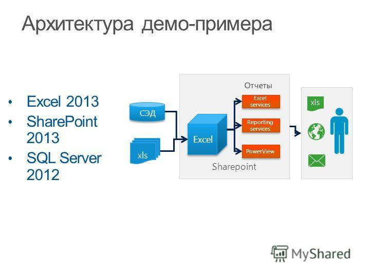 Excel 2013 SharePoint 2013 SQL Server 2012 СЭД Sharepoint Excel services Excel Reporting services PowerView