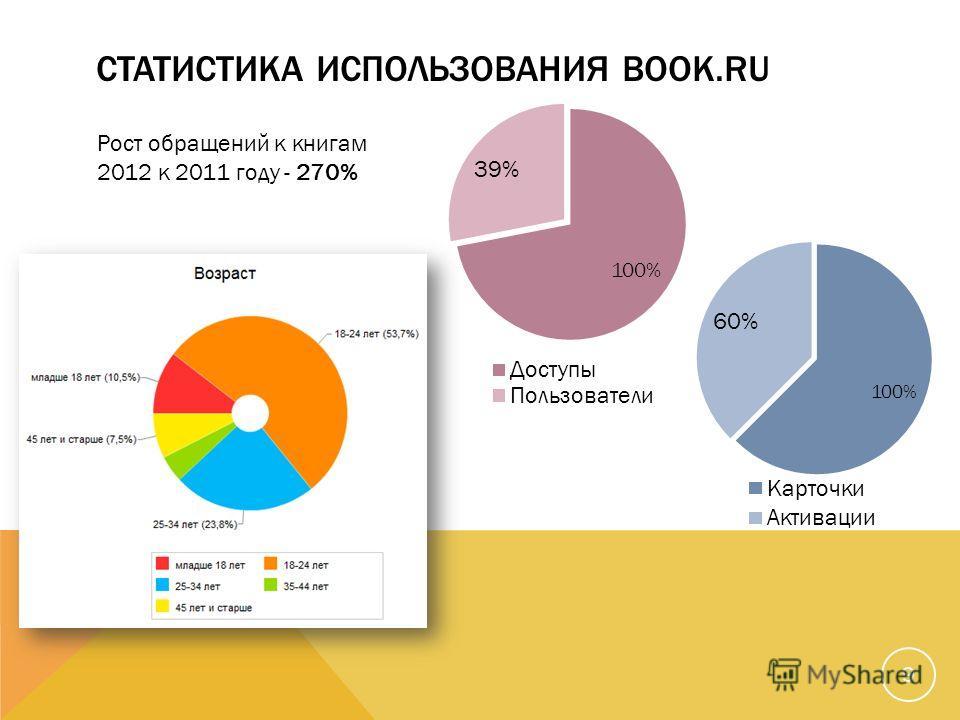 СТАТИСТИКА ИСПОЛЬЗОВАНИЯ BOOK.RU 9 Рост обращений к книгам 2012 к 2011 году - 270%