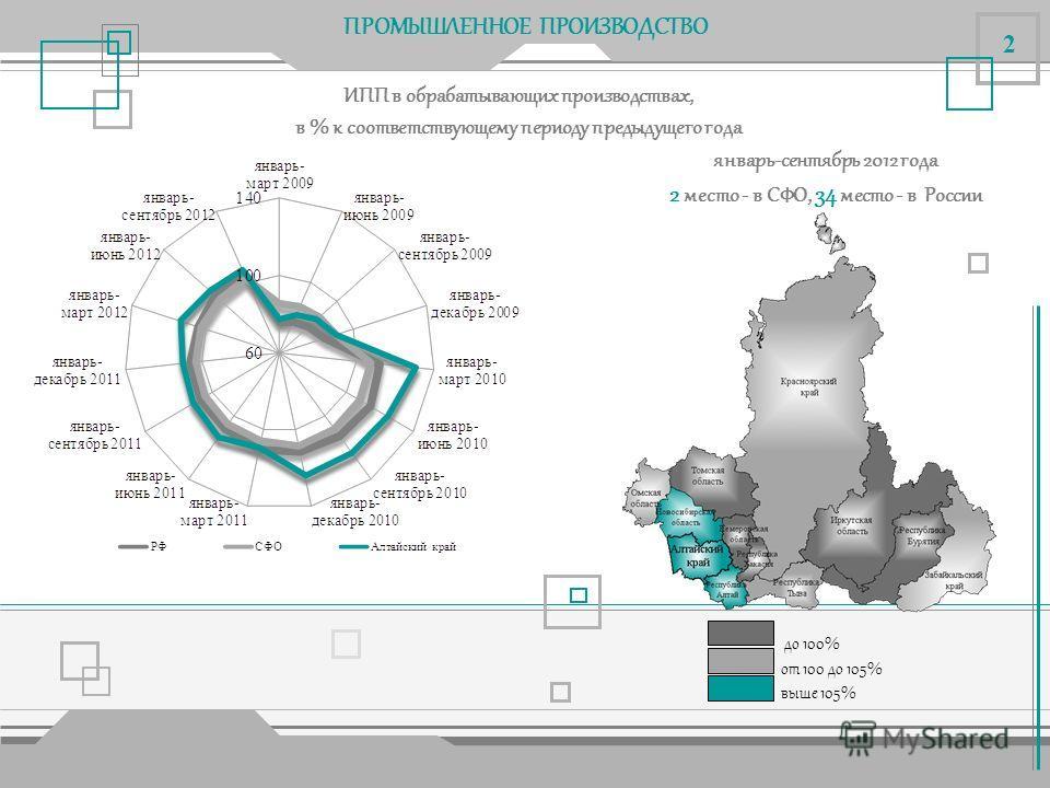 ПРОМЫШЛЕННОЕ ПРОИЗВОДСТВО Сводный индекс промышленного производства, в % к соответствующему периоду предыдущего года до 100% от 100 до 105% выше 105% январь-сентябрь 2012 года 3 место - в СФО, 24 место - в России 1