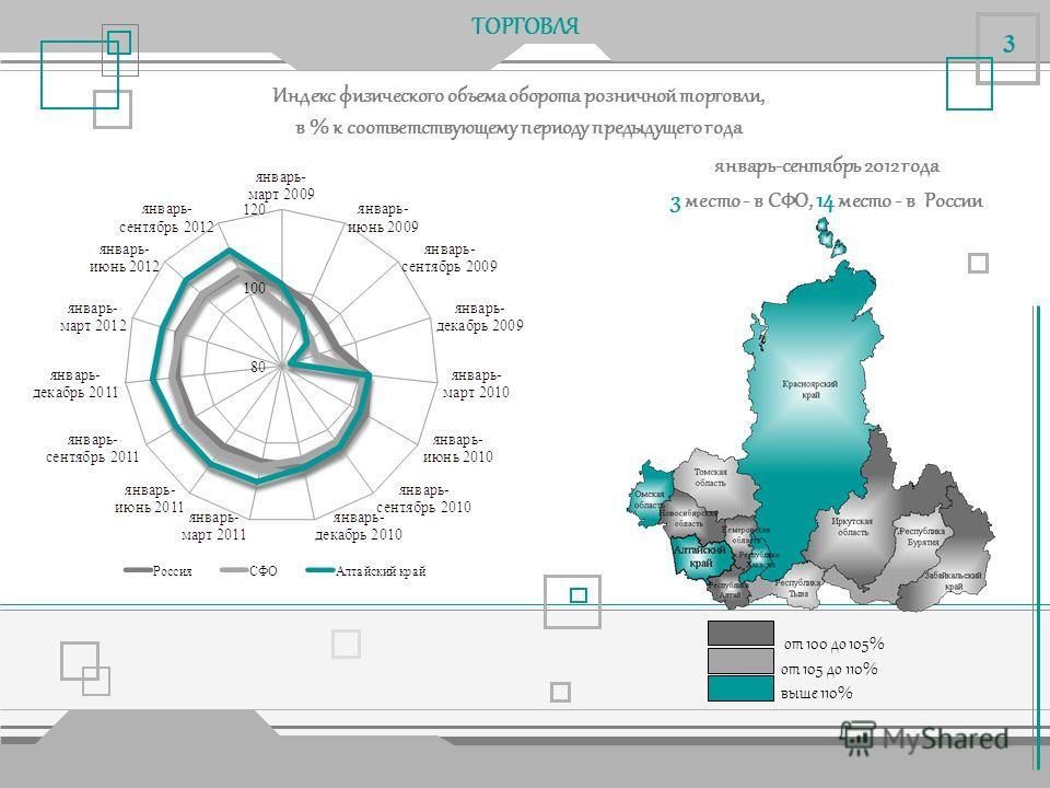 ПРОМЫШЛЕННОЕ ПРОИЗВОДСТВО ИПП в обрабатывающих производствах, в % к соответствующему периоду предыдущего года до 100% от 100 до 105% выше 105% 2 январь-сентябрь 2012 года 2 место - в СФО, 34 место - в России
