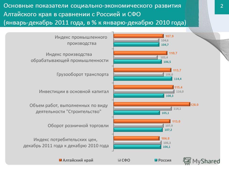 Основные показатели социально-экономического развития Алтайского края в сравнении с Россией и СФО (январь-декабрь 2011 года, в % к январю-декабрю 2010 года) 2