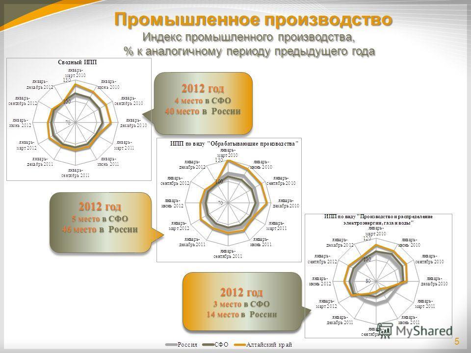 Промышленное производство 5 Индекс промышленного производства, % к аналогичному периоду предыдущего года Индекс промышленного производства, % к аналогичному периоду предыдущего года 2012 год 4 место в СФО 40 место в России 2012 год 4 место в СФО 40 м
