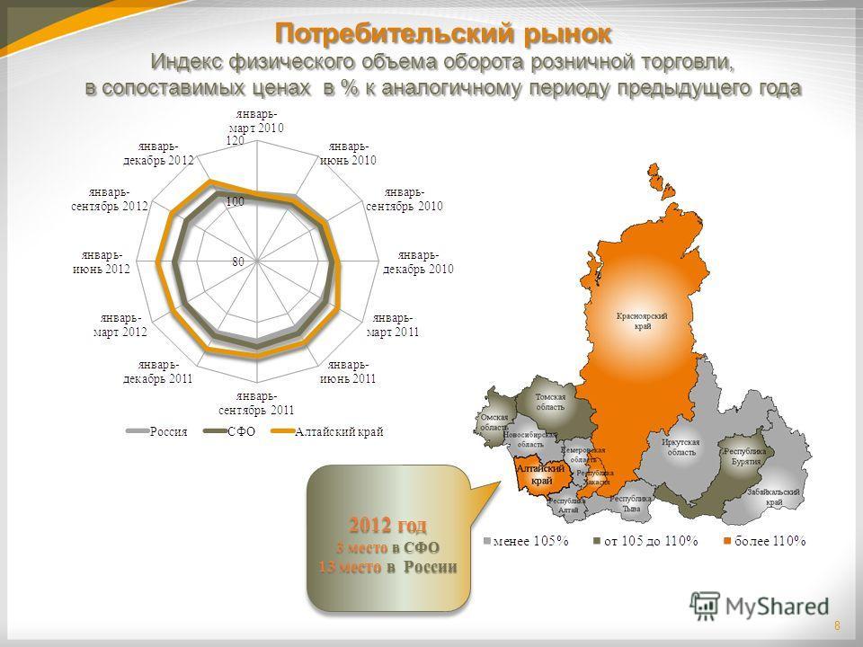 8 Индекс физического объема оборота розничной торговли, в сопоставимых ценах в % к аналогичному периоду предыдущего года Потребительский рынок 2012 год 3 место в СФО 13 место в России 2012 год 3 место в СФО 13 место в России