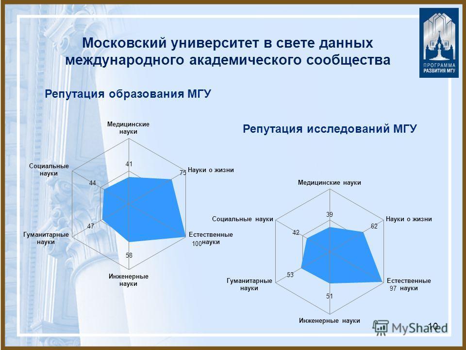 10 Московский университет в свете данных международного академического сообщества