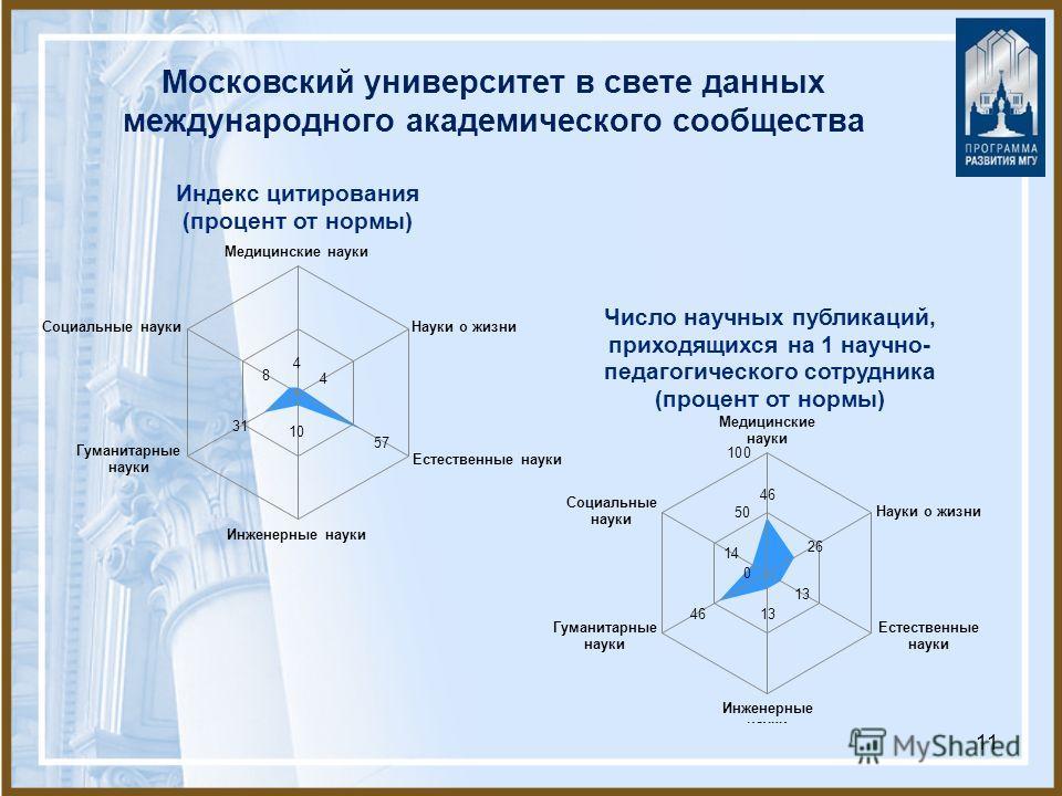 11 Московский университет в свете данных международного академического сообщества