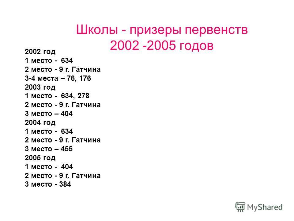 Школы - призеры первенств 2002 -2005 годов 2002 год 1 место - 634 2 место - 9 г. Гатчина 3-4 места – 76, 176 2003 год 1 место - 634, 278 2 место - 9 г. Гатчина 3 место – 404 2004 год 1 место - 634 2 место - 9 г. Гатчина 3 место – 455 2005 год 1 место