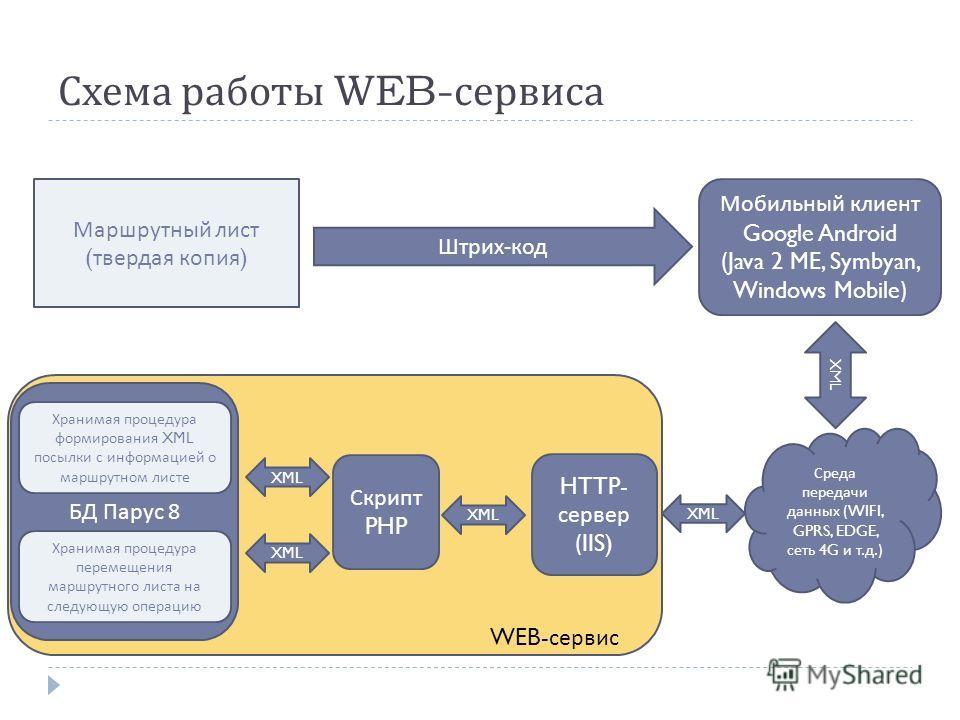 БД Парус 8 Схема работы WEB- сервиса Мобильный клиент Google Android (Java 2 ME, Symbyan, Windows Mobile) Маршрутный лист ( твердая копия ) Хранимая процедура формирования XML посылки с информацией о маршрутном листе Хранимая процедура перемещения ма