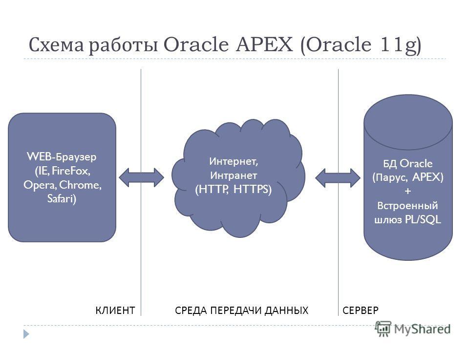 Схема работы Oracle APEX (Oracle 11g) БД Oracle ( Парус, APEX) + Встроенный шлюз PL/SQL Интернет, Интранет (HTTP, HTTPS) WEB- Браузер (IE, FireFox, Opera, Chrome, Safari) КЛИЕНТСЕРВЕРСРЕДА ПЕРЕДАЧИ ДАННЫХ